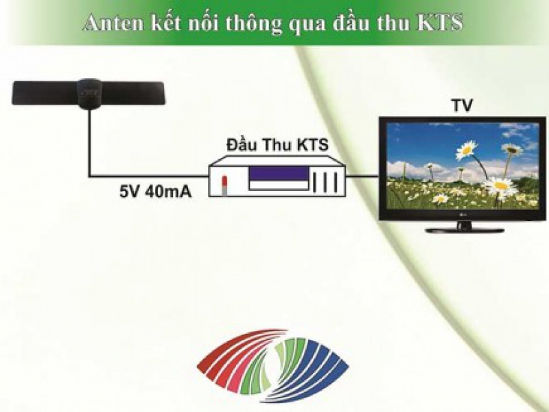 Đầu Thu + Anten DVB-T2 Truyền Hình Kỹ Thuật Số